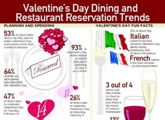 8 Awesome Valentine's Day Restaurant Reservation Trends