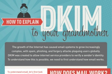 What is DKIM (Domainkeys Identified Mail)