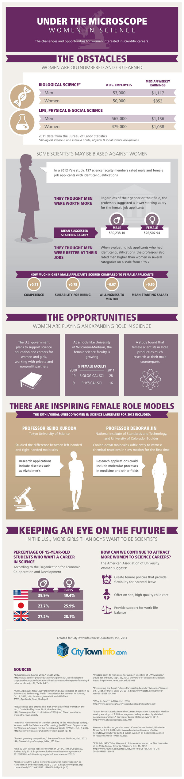 Women Demographic in Science Industry