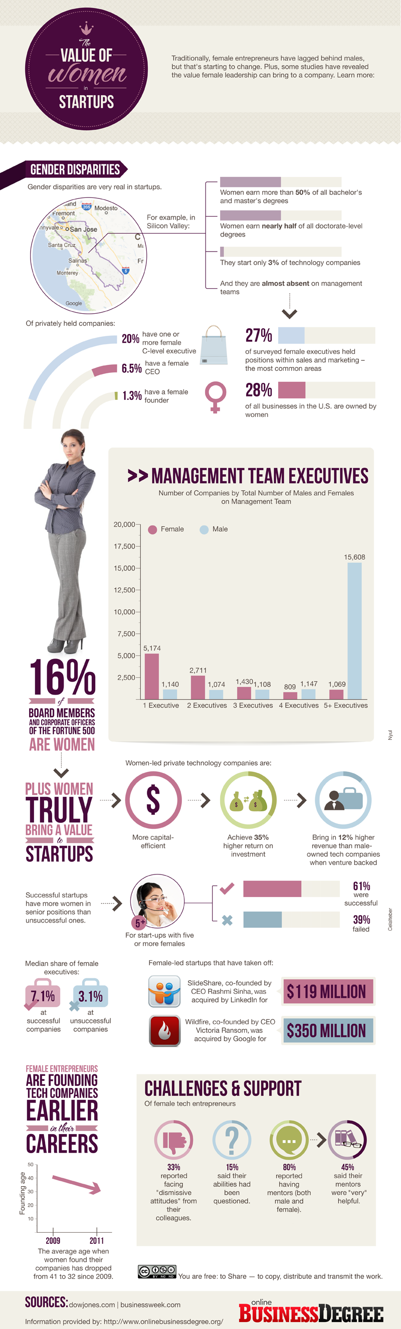 Women Entrepreneurs and Startup Statistics