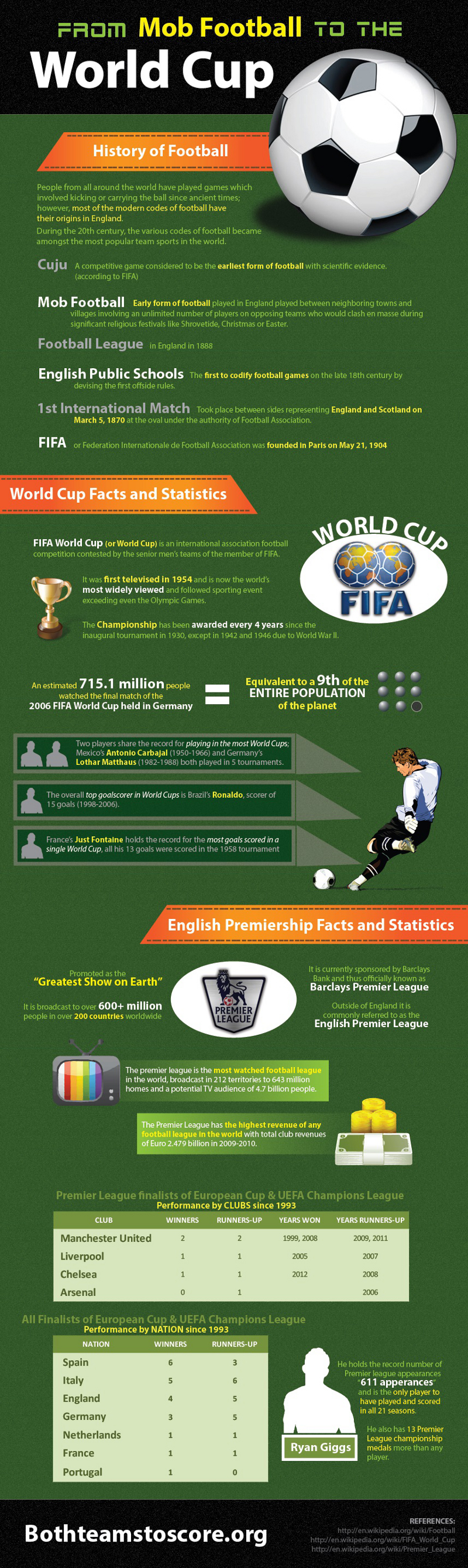 World Cup Facts and Statistics