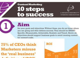 10 Steps to Successful Digital Content Creation