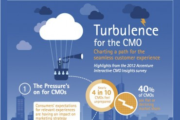 17 Insightful CMO Trends and Statistics