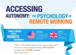 18 Statistics on Remote Work from Home Jobs