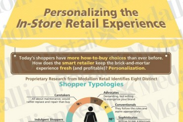 19 Retail In Store Signage Statistics and Techniques