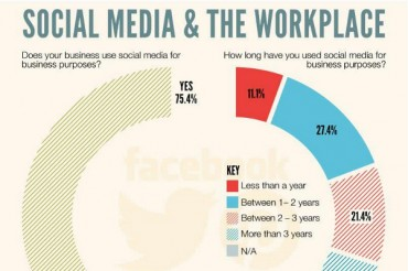 21 Great Social Media at Work Statistics and Trends
