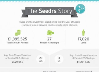 23 United Kingdom Crowdfunding Statistics and Trends