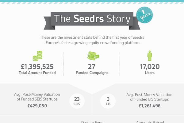 23 United Kingdom Crowdfunding Statistics and Trends
