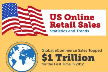 23 United States (US) Online Retail Statistics and Trends