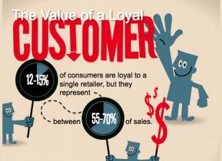 25 Surprising Customer Loyalty Statistics