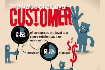 25 Surprising Customer Loyalty Statistics