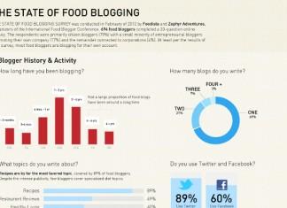 27 Tasty Food Blogging Tips and Statistics