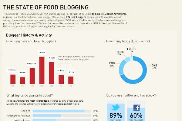 27 Tasty Food Blogging Tips and Statistics