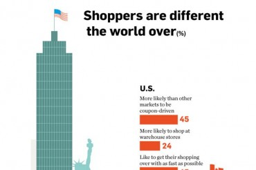 30 Interesting International Shopping Trends and Statistics