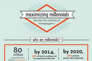 35 Great Millennial Generation Y Statistics and Consumer Trends