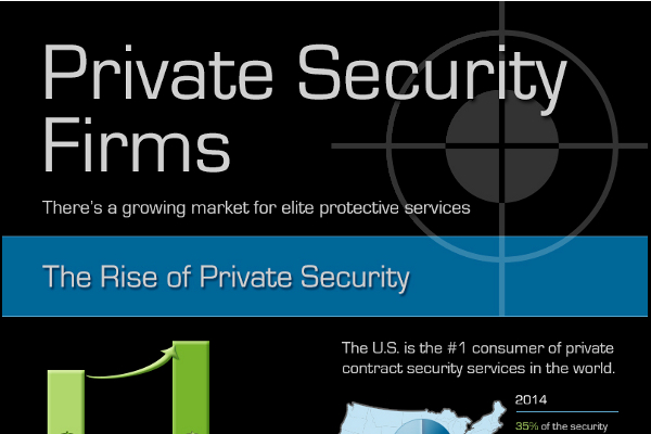 contract security companies
