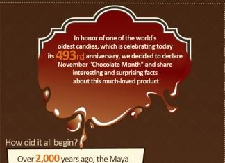 45 Good Chocolate Candy Company Names