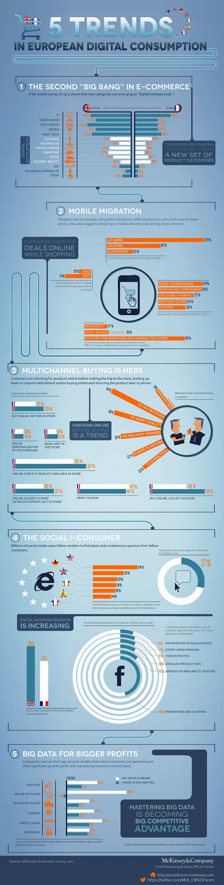 5 Trends in European Digital Consumption