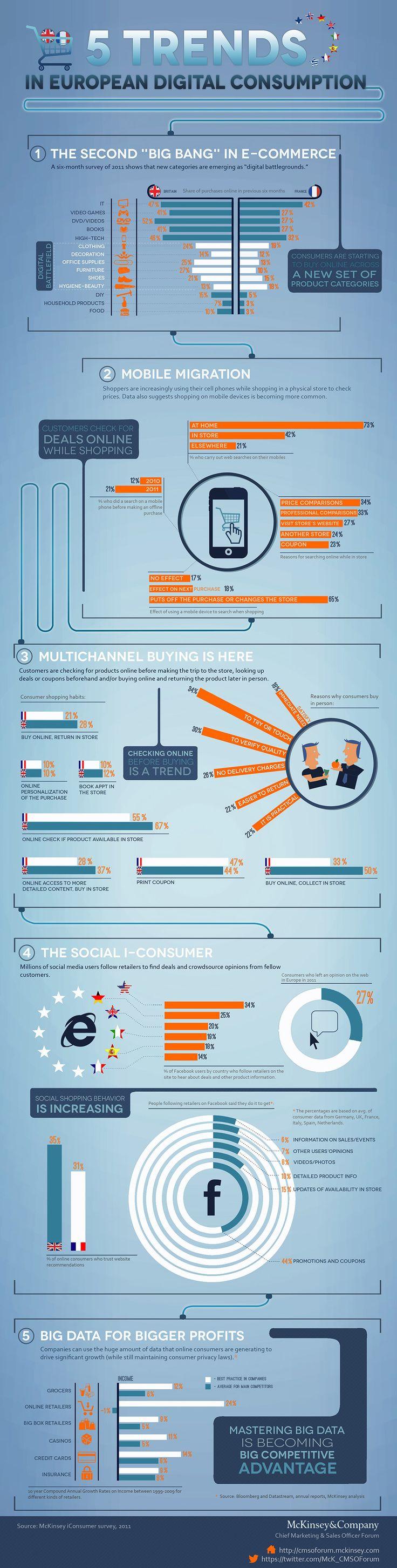 5 Trends in European Digital Consumption