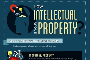 7 Examples of Intellectual Property