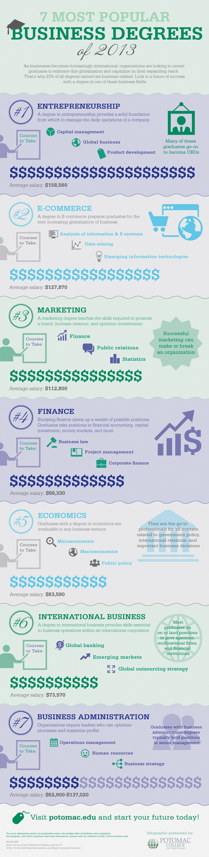 7 Most Popular Business Degrees of 2013
