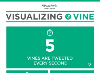 8 Terrific Twitter Vine Video Sharing Trends and Statistics