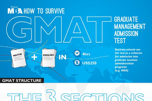 Amazon.com: GMAT - Graduate School: Books