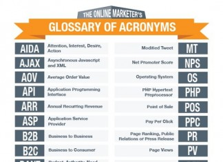 98 Most Important Marketing and Advertising Acronyms
