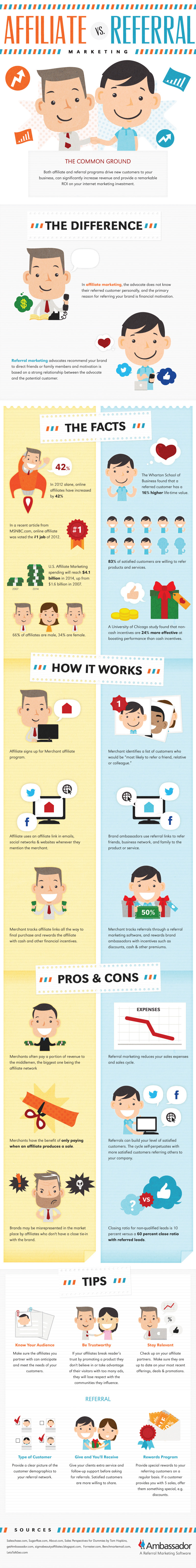 Affiliate-Marketing-vs-Referral