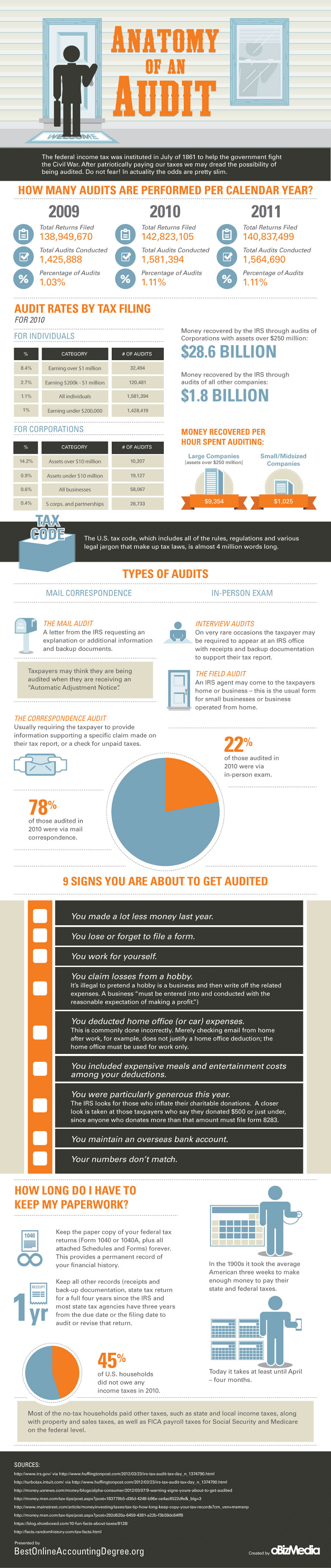 Anatomy of an Audit