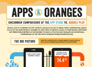 Apple App Store vs. Google Play Store