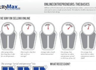 Average Age of Successful Online Entrepreneurs