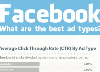 Average Click Through Rate (CTR) on Facebook Ads