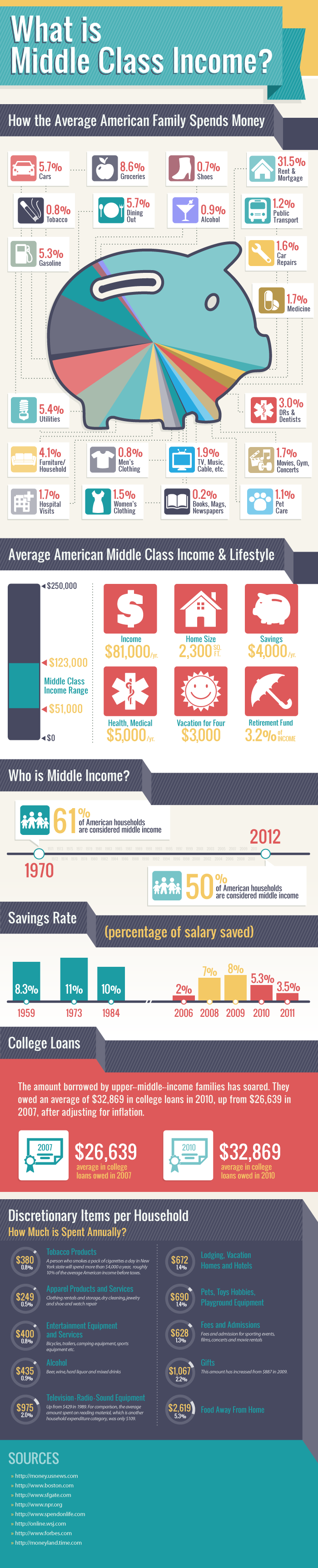 What is considered average middle class income - Hiring a home designer saves much money and time ...