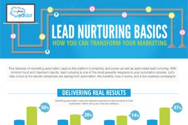 B2B Lead Nurturing Best Practices