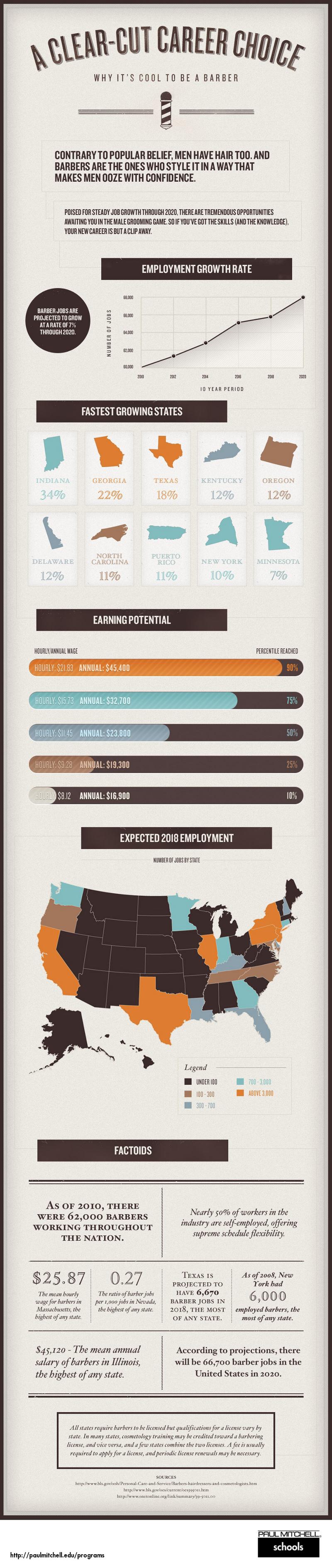 Barber Shop Industry Statistics