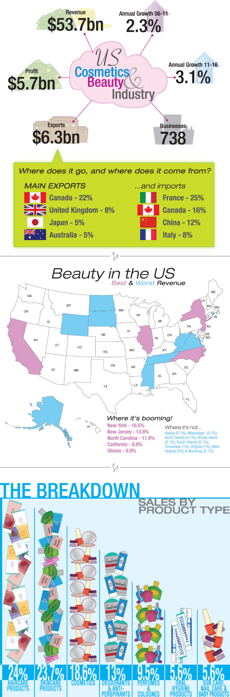 Beauty Industry Statistics and Makeup