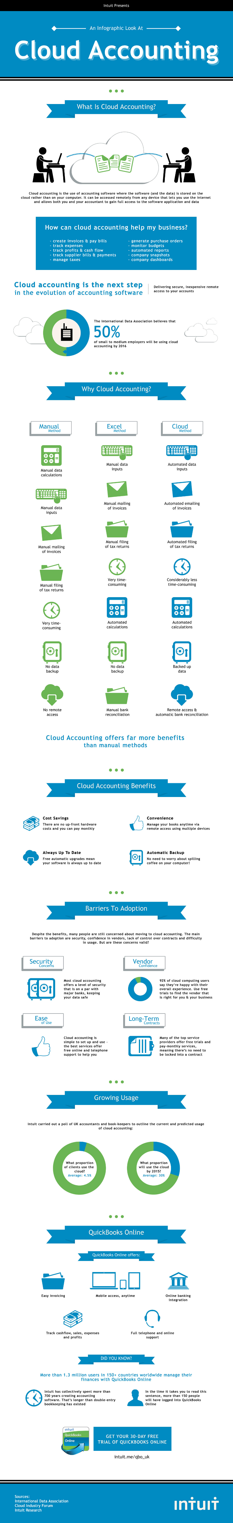 Benefits to Cloud Accounting