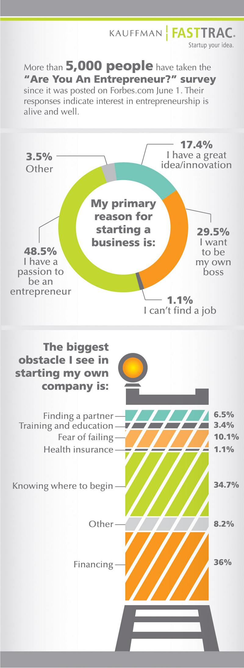 Biggest-Business-Obstacles
