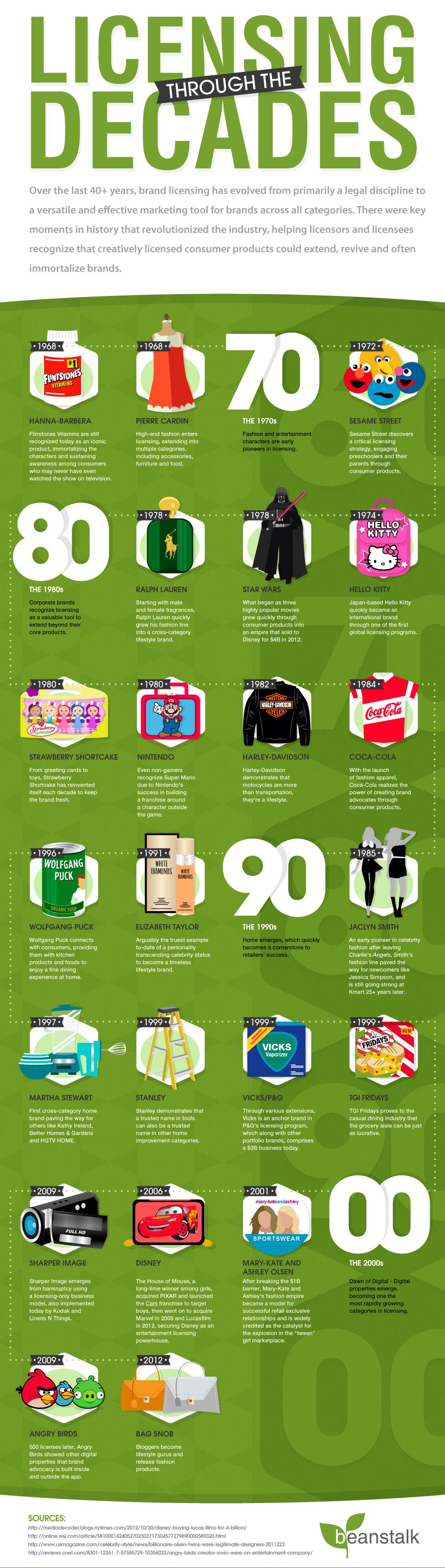 Brand Licensing Deals