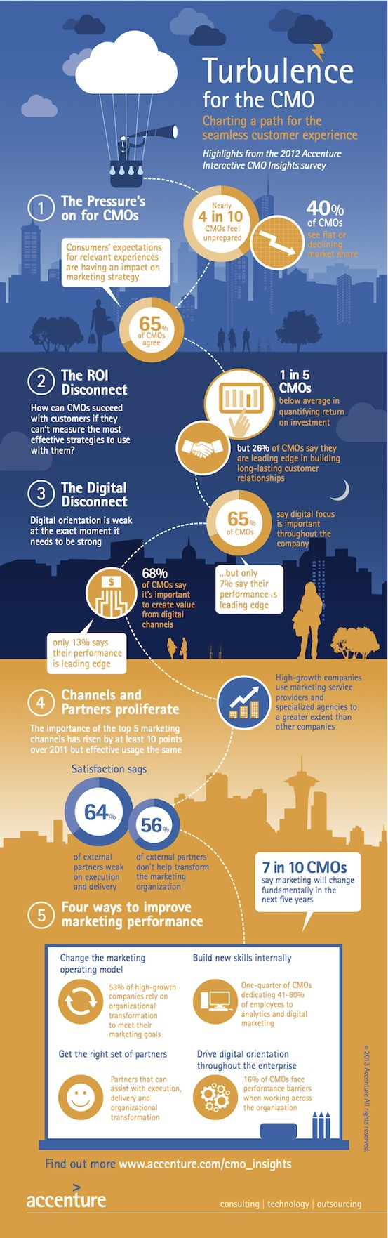 CMO-Trends-and-Statistics