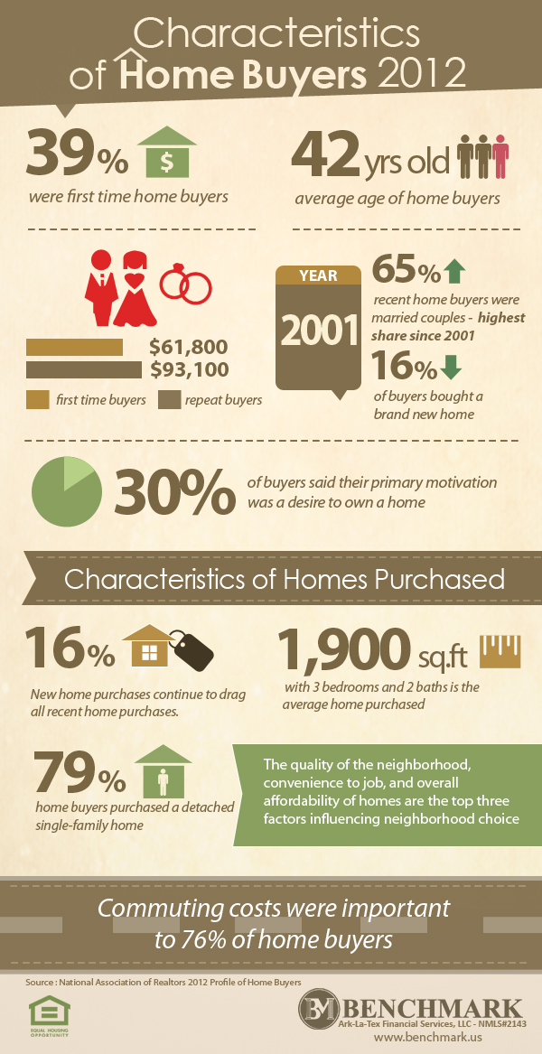 Characteristics of Today's Home Buyer