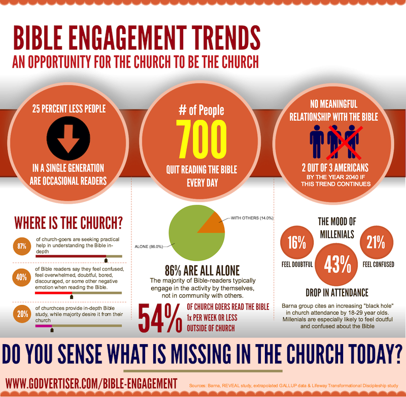 Christian Bible Engagement Trends
