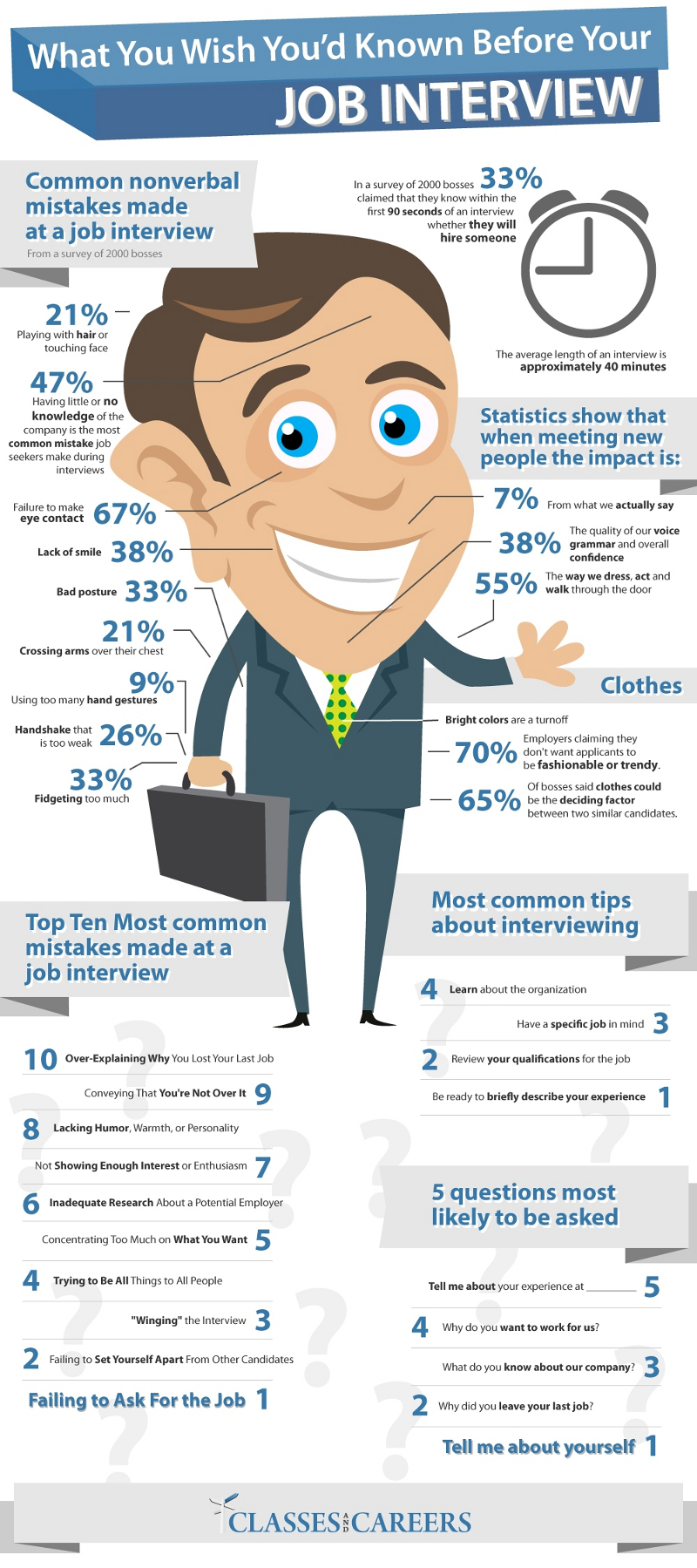 Common Mistakes During a Job Interview to Avoid