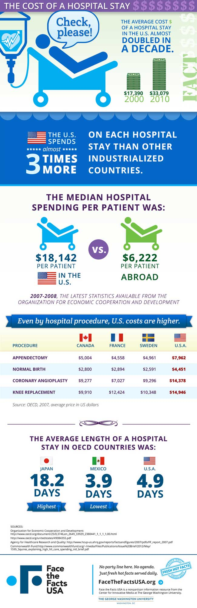 Cost of a Hospital Stay