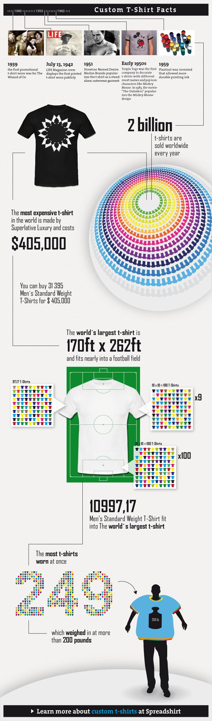 Custom Tshirt Industry Facts