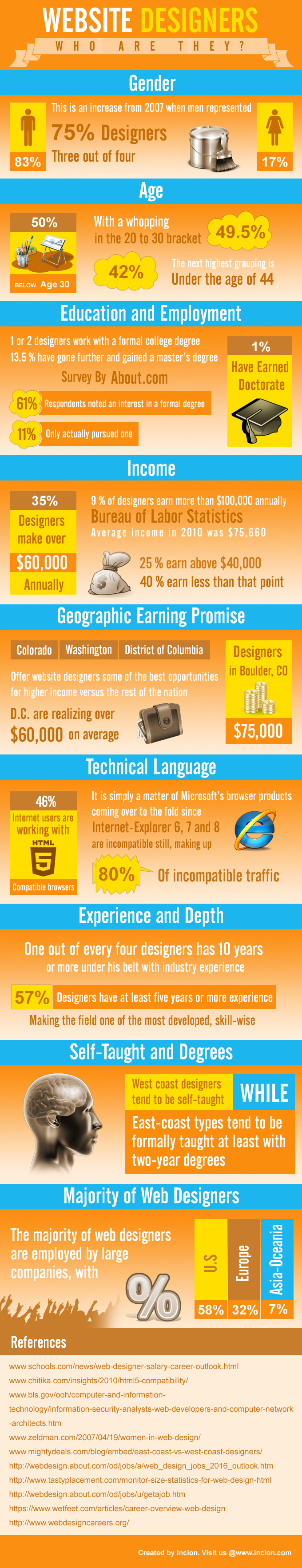 Demographics-of-Website-Designers