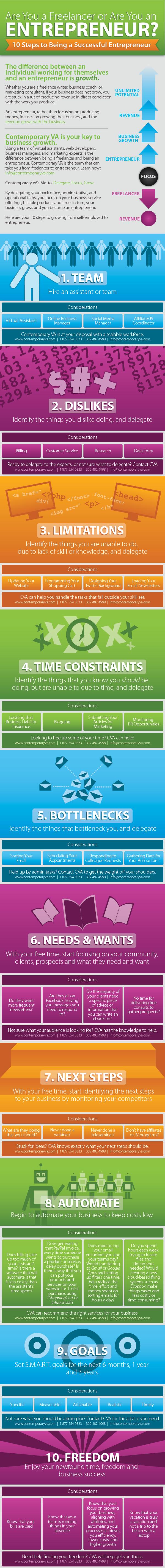 Entrepreneurial-Qualities