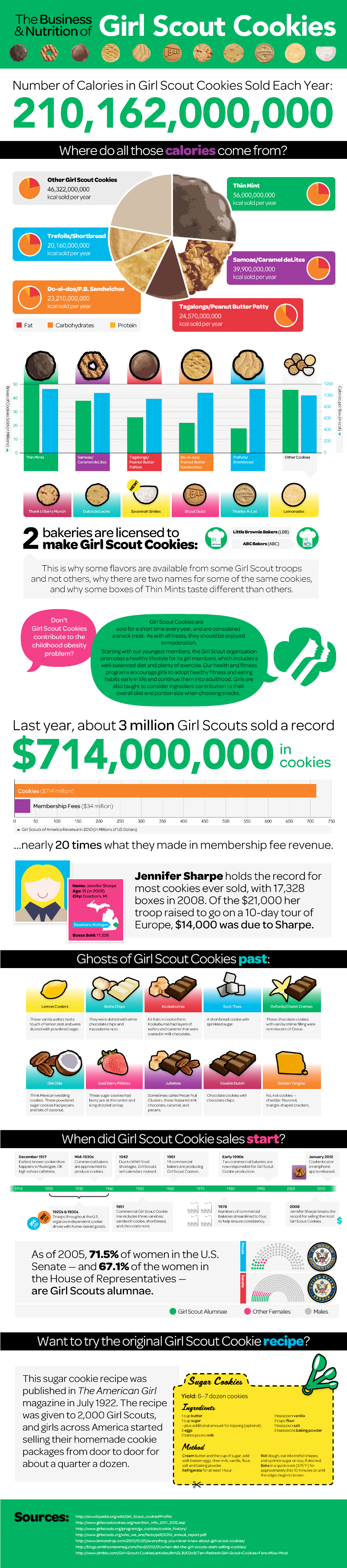Facts About Girl Scout Cookie Industry