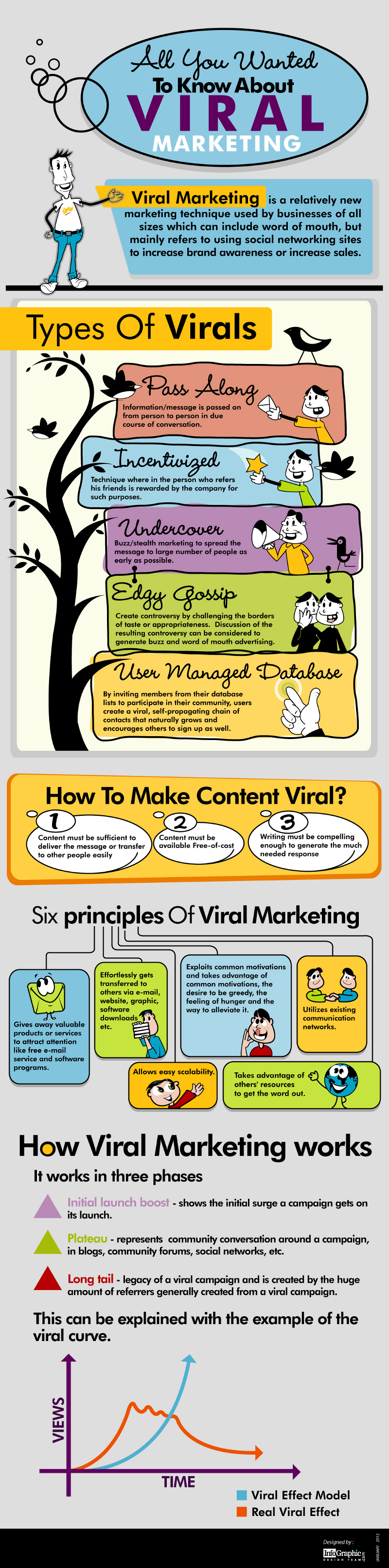 Facts About Viral Marketing